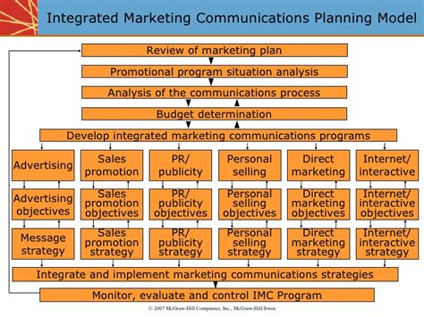 integrated marketing communications plan template integrated marketing communications