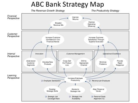 bank strategic plan template 28 images strategic
