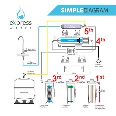 best water purification systems how does a osmosis water filtration system works