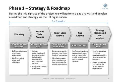 hr roadmap template hr transformation process marko mercans