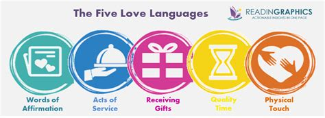 1415857318 the five love languages book summary the 5 love languages the secret to love
