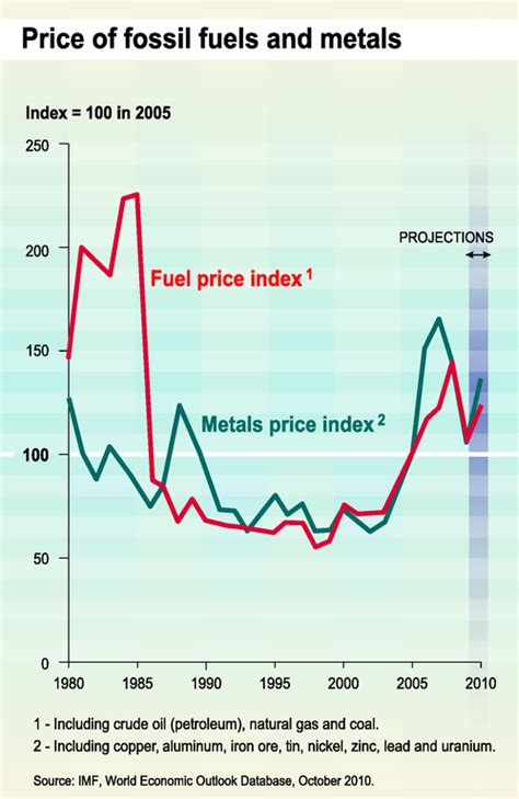 price  fossil fuels  metals european environment agency