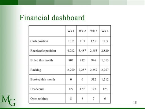 presenting financial statements