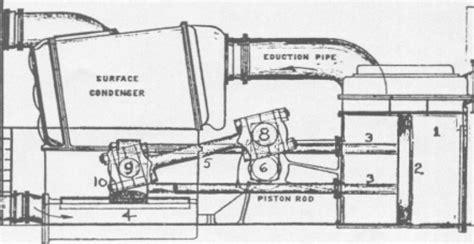 acting steam engine diagram marine steam engine