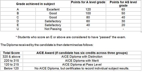 Wayne State College Mba Grading Scale by Aice Marine Science Test