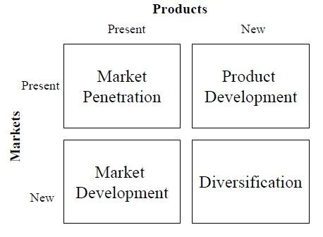 Business Economics Ansoff Matrix Product Market Matrix Template