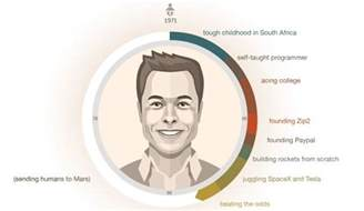 How Started Step By Step How Elon Musk Built His Empire Visual