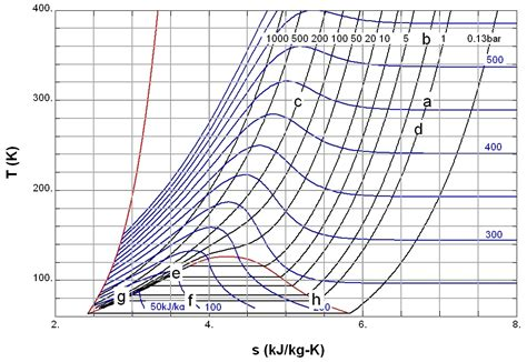 ts diagram for r134a ammonia ts diagram 28 images p h diagram for ammonia