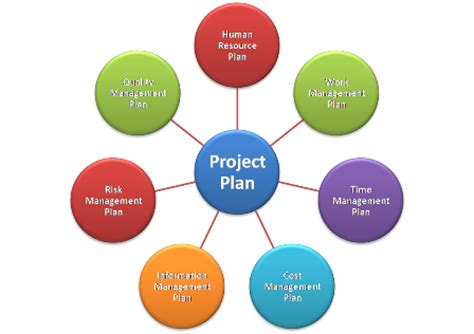 design management in project management project human resource management assignment help site