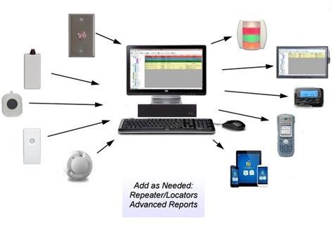 patient arrival light system wireless panic alarm system wireless nurse call nurse