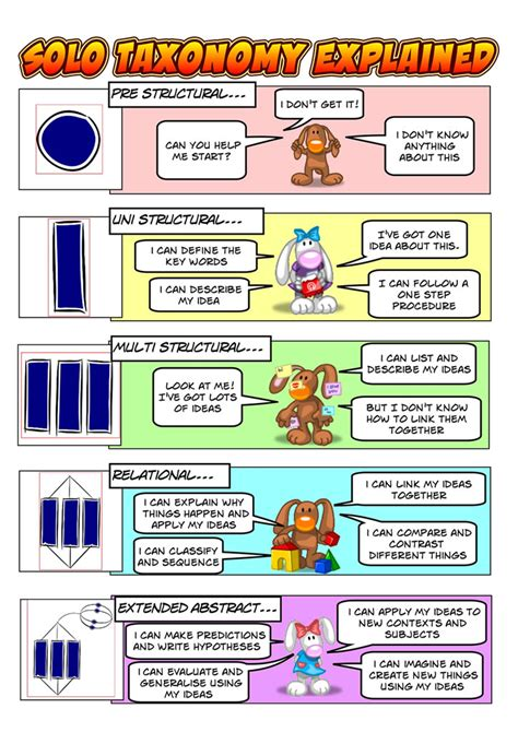 learning learning explained to your a guide for explaining taxonomy taxonomia marzano