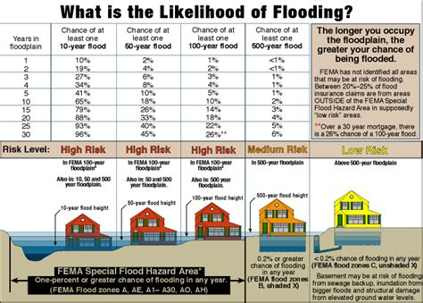 buying a house in a flood zone do not buy a home in a flood zone ever retirebook