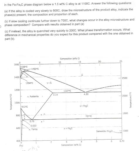 fe3c phase diagram in the fe fe3c phase diagram below a 1 5 wt c all