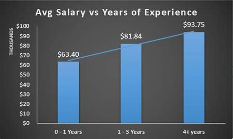 Mba 5 Years Experience Salary by Employment Report Ms In Business Analytics And Project