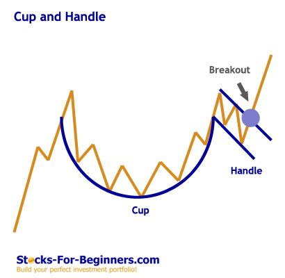 cup and handle pattern volume next group holdings inc nxgh plkd gorgeous text book