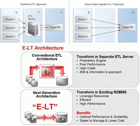 tutorial etl oracle oracle data integrator 11g 12c tutorials difference