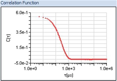 m protein measurement sle particle characterization services brookhaven