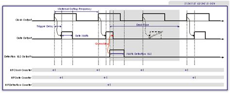 transistor efek medan doc avalanche photodiode rise time 28 images single photon detectors ppt patent ep0481016b1