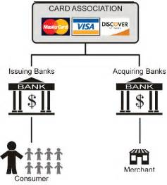 card acquiring business visa and mastercard the railroads of money one cent at a time