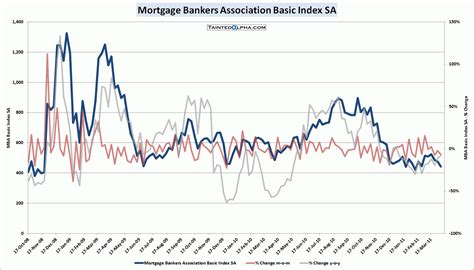 mortgage bankers association mba mortgage applications fell 6 7 tainted alpha