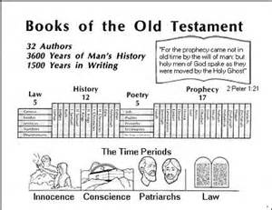 sections of the old testament the old testament the sandguppy