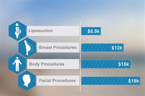 surgery cost cosmetic surgery costs national average plastic surgeons fees rachael edwards