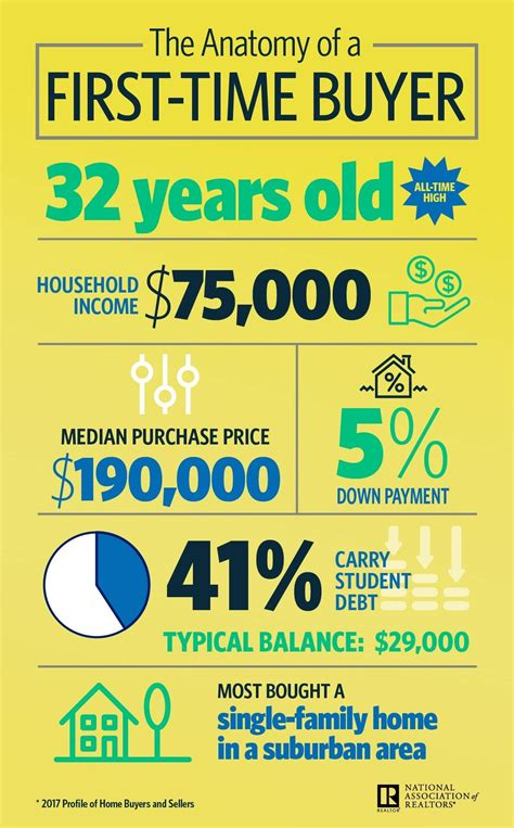 time buyers nar infographic the anatomy of a time buyer in 2017