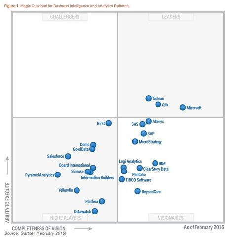 Category Gartner In Help Desk To User Ratio Inspirations