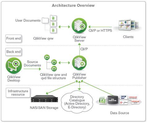 qlikview architecture tutorial qlikview architecture