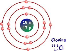 diagram of chlorine atom atomic structure structure of an atom chemistry