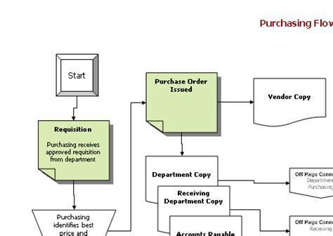accounting flowchart templates copedia