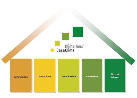 agenzia casa clima i protocolli casaclima certificano la sostenibilit 224 arketipo