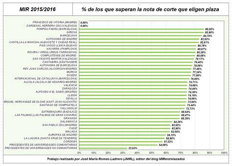 notas mir por unuversidades 2016 mirentrelazados las universidades en el mir 2015 2016