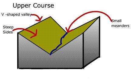 v shaped valley formation diagram v shaped valley diagram www pixshark images