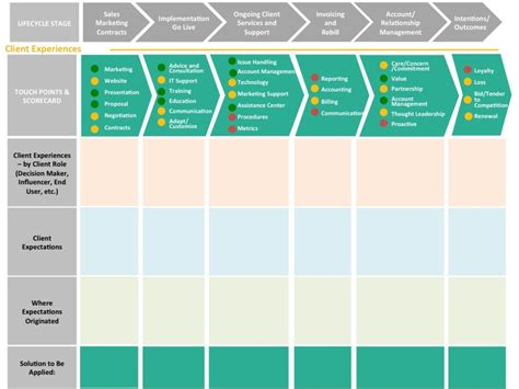journey map template customer journey maps in b2b waypoint