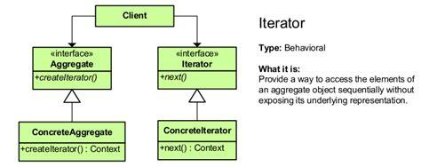iterator design pattern in software architecture design patterns
