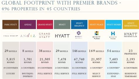 brand hotels the value engineers we are strategic brand consultants