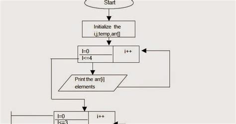 flowchart of selection sort let us see c language flow chart for selection sort