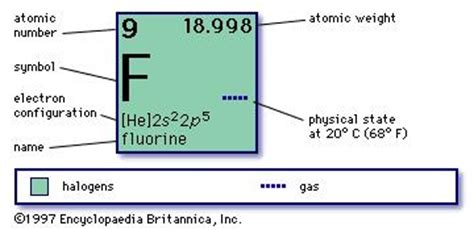 how is formula at room temp fluorine atomic symbol