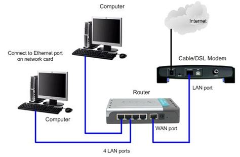 home network setup physical network setup