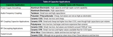 capacitors applications capacitor applications decoupling bypass capacitors