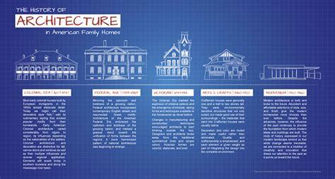 American Homes Interior Design infographic design architecture timeline on behance