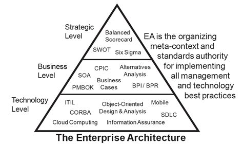 Why Is Architecture Considered Chapter 1 An Overview Of Enterprise Architecture The Ea Pad