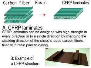 Pengertian Logam Keramik Polimer Dan Komposit by Komposit Pada Industri Penerbangan Dewasa Ini Obaradai