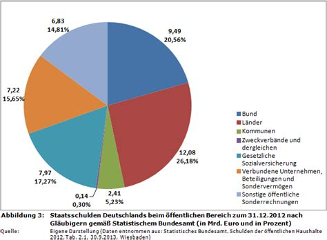 kredit arbeitslosenversicherung österreich haushaltssteuerung de weblog gl 228 ubiger der