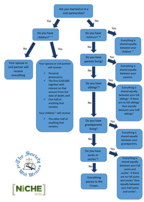 intestacy flowchart intestacy chart related keywords intestacy chart