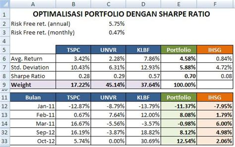 Portofolio Dgn Excel bagaimana cara mengoptimalkan komposisi portfolio market noise