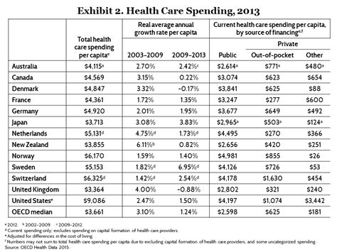 spending   services prices  health   countries