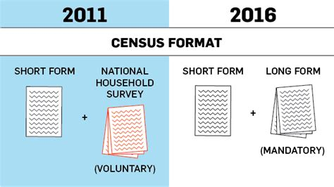 the long form census is back and were elated what you need to know about the first long form census in