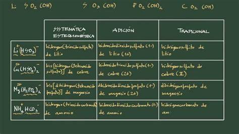 costo magnesio supremo sales acidas nomenclatura 28 images sales acidas